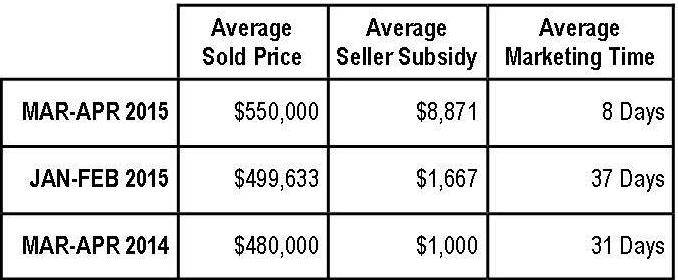 Braemar Property Values:  March-April 2015 (NV Homes)