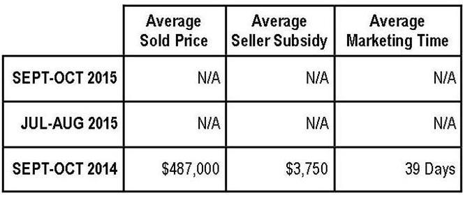 Braemar Property Values:  September-October 2015 (NV Homes)