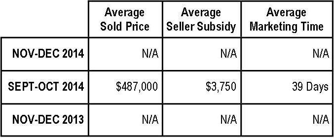 Braemar Property Values:  November-December 2014 (NV Homes)