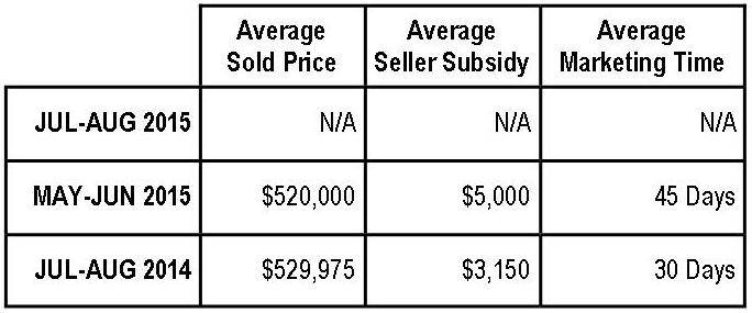 Braemar Property Values:  July-August 2015 (NV Homes)