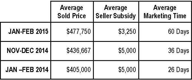 Braemar Property Values:  January-February 2015 (Ryan Homes)