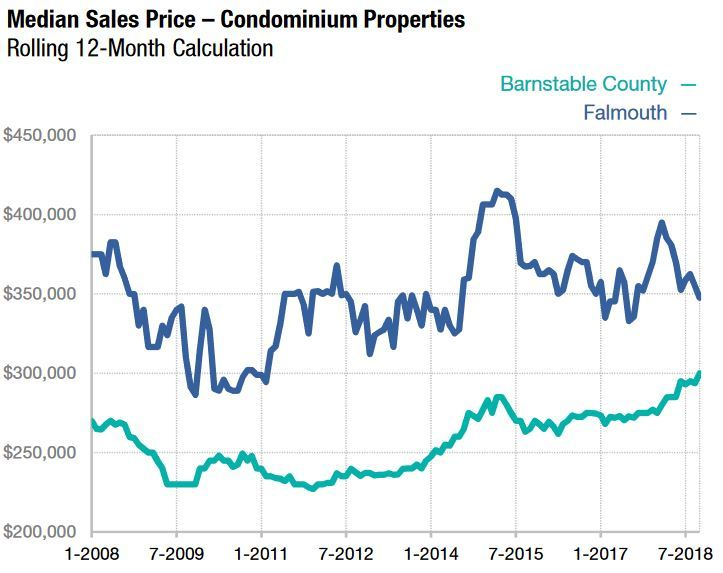 Falmouth MA Real Estate Market Report Condominiums
