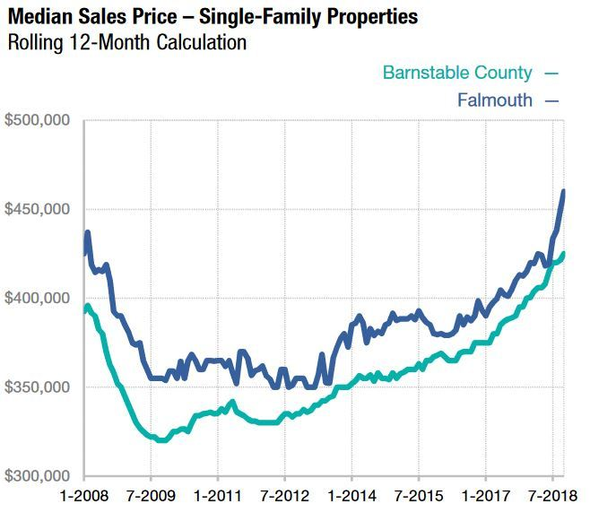 Falmouth MA Real Estate Market Single Family Homes