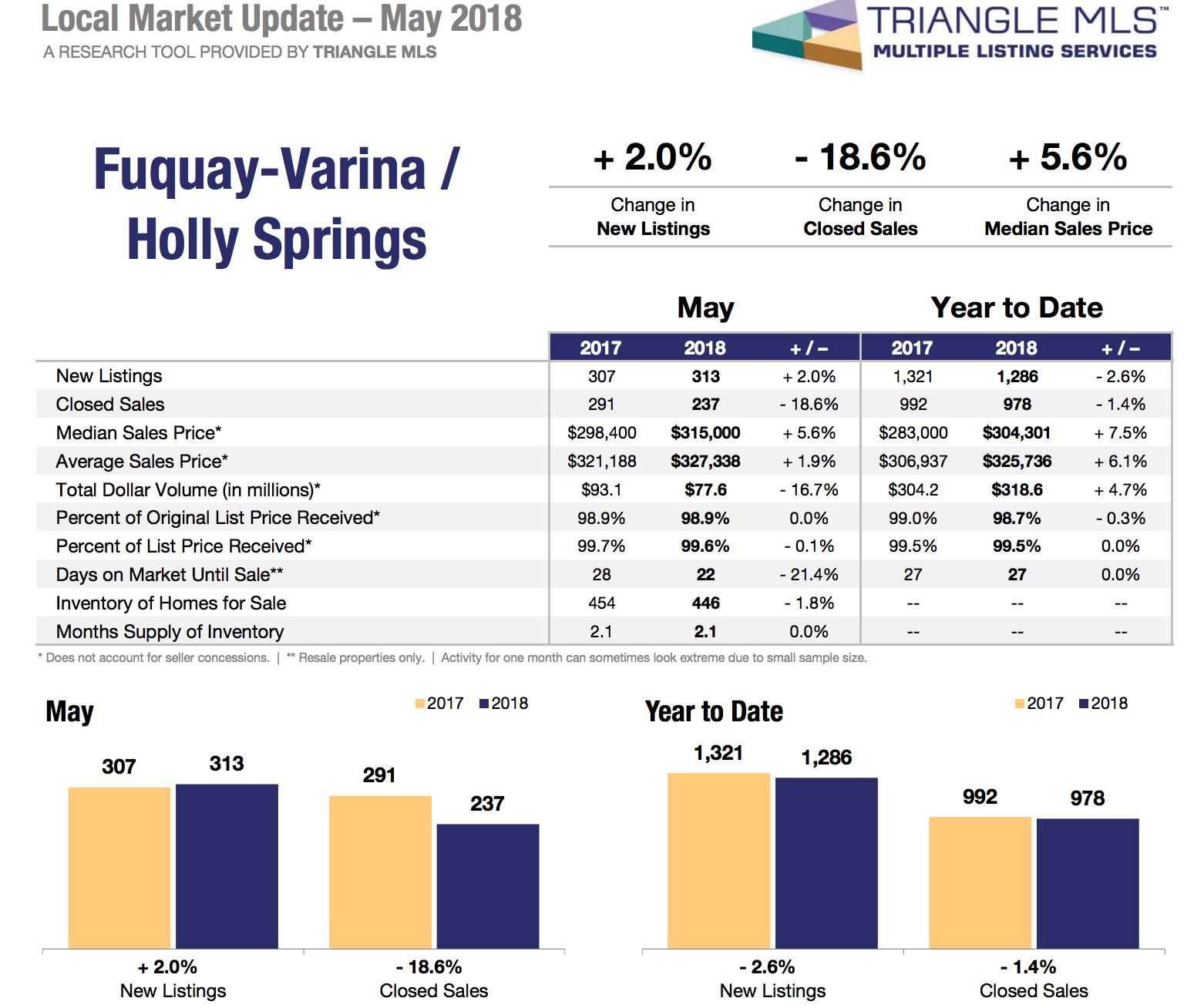 Holly Springs and Fuquay Varina Real Estate