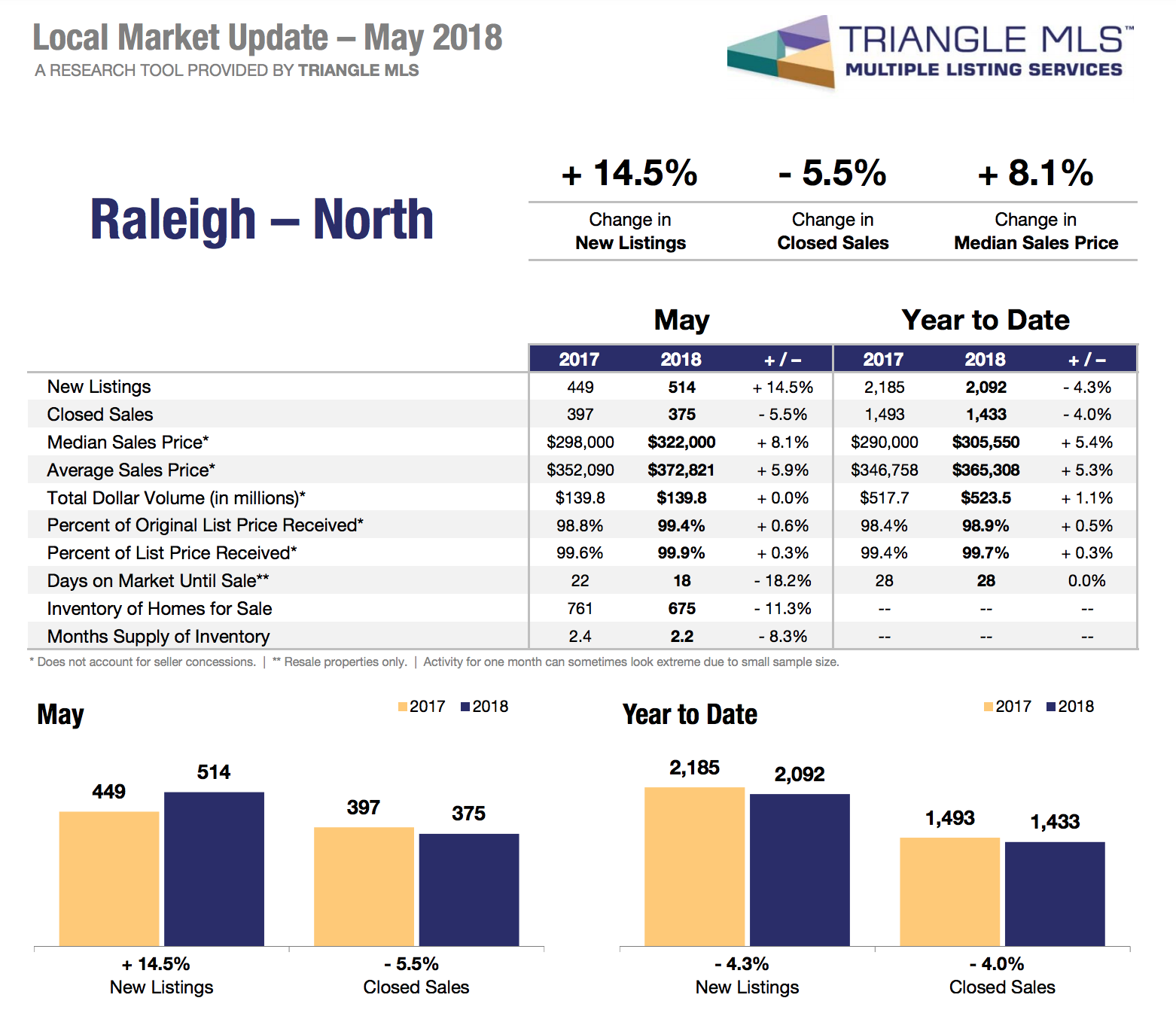 North Raleigh Real Estate Market Stats May 2018