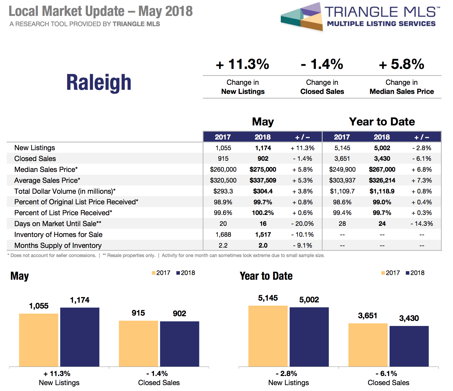Raleigh Real Estate Market Stats May 2018