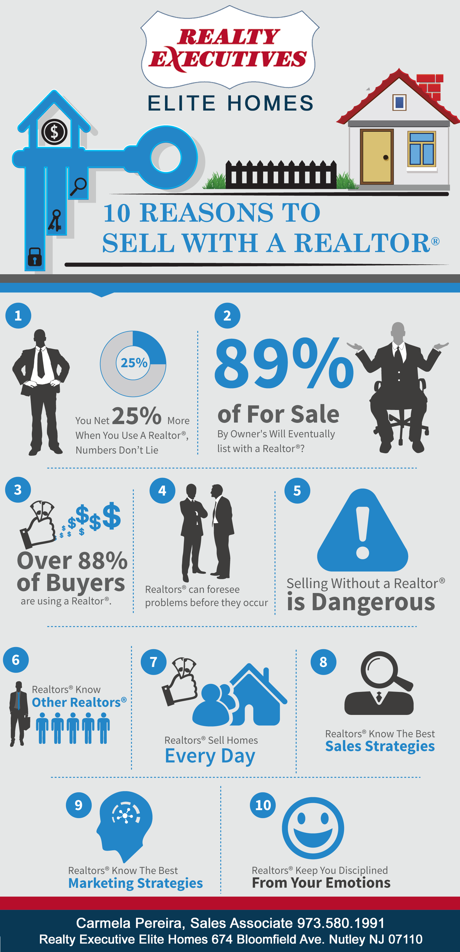 10 Reason To Use A Realtor To Sell Your Home