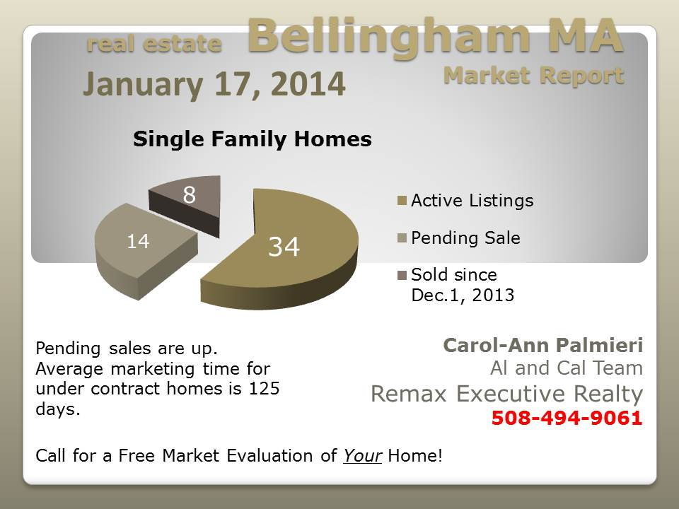 Bellingham MA Real Estate Market Jan 2014