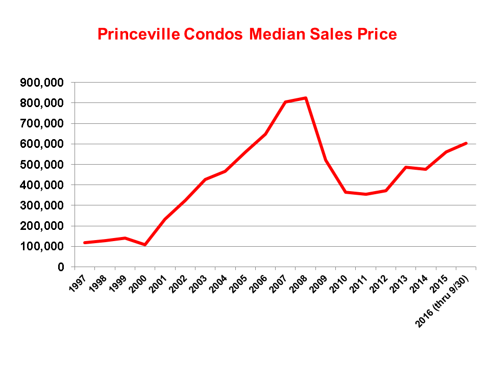 Princeville Condo Median Sales Price thru Third Qaurter 2016