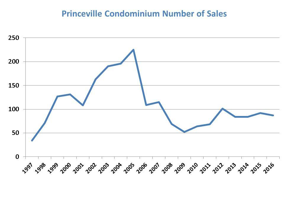 Princeville Number of Condos Sold