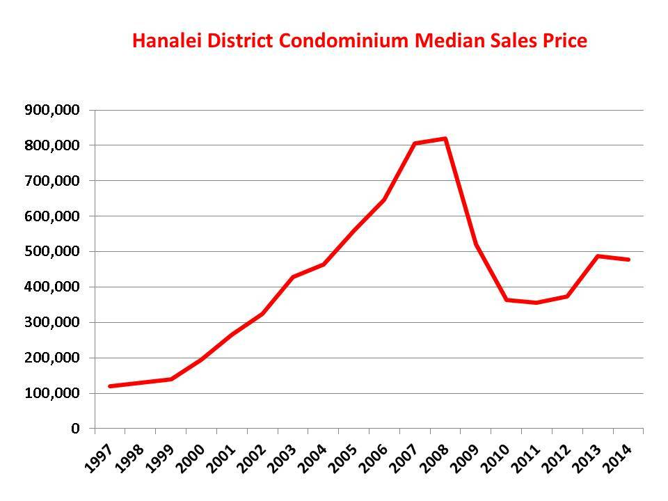 Princeville Condo Median Sale Price thru Dec 2014