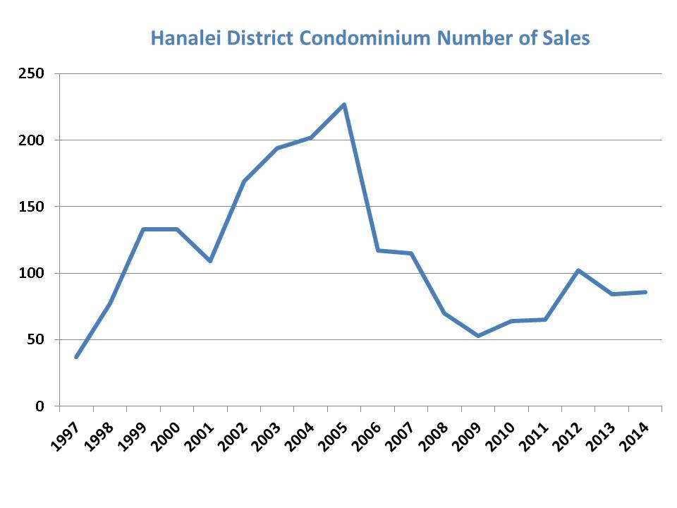 Princeville Condo Number of Sales thru Dec 2014