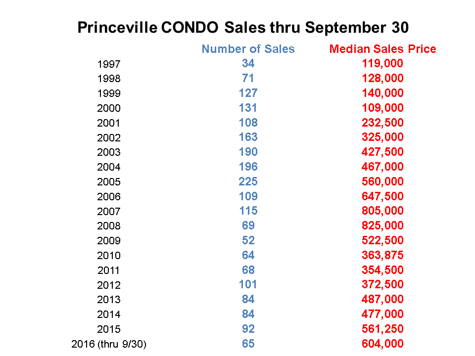 Princeville Condo Sales thru Third Quarter 2016