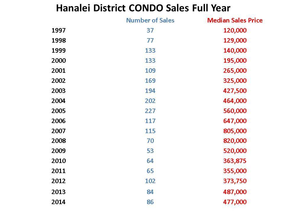 Princeville Condo sales thru Dec 2014