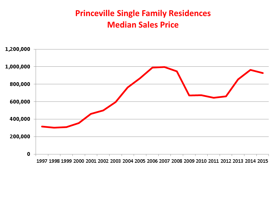 Princeville Single Family Residence Median Sales Price 1997 thru 2015