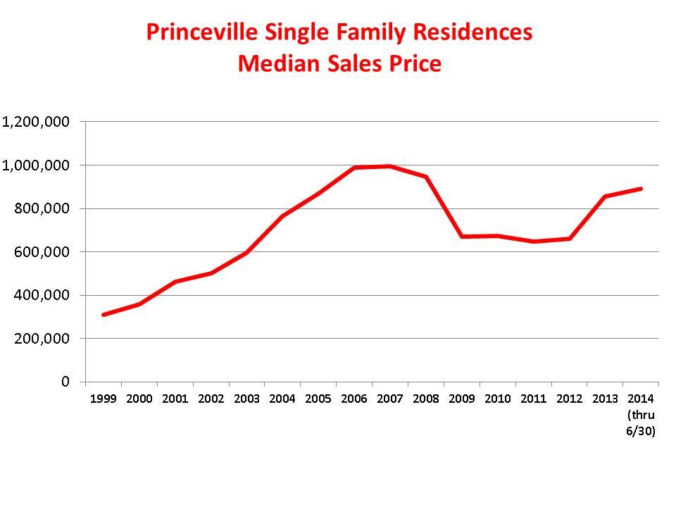 Princeville Sales Statistics