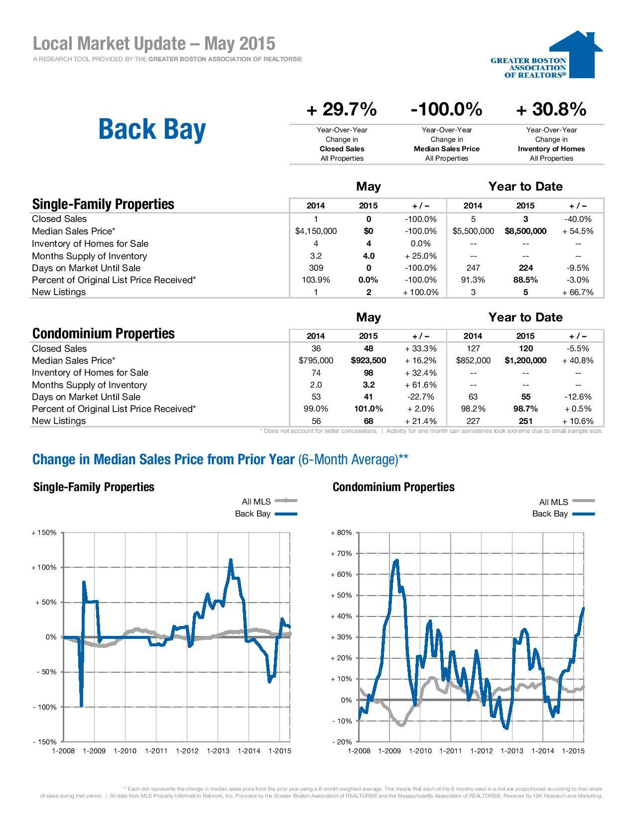 Bay Bay Boston Local Real Estate Market Update for May 2015