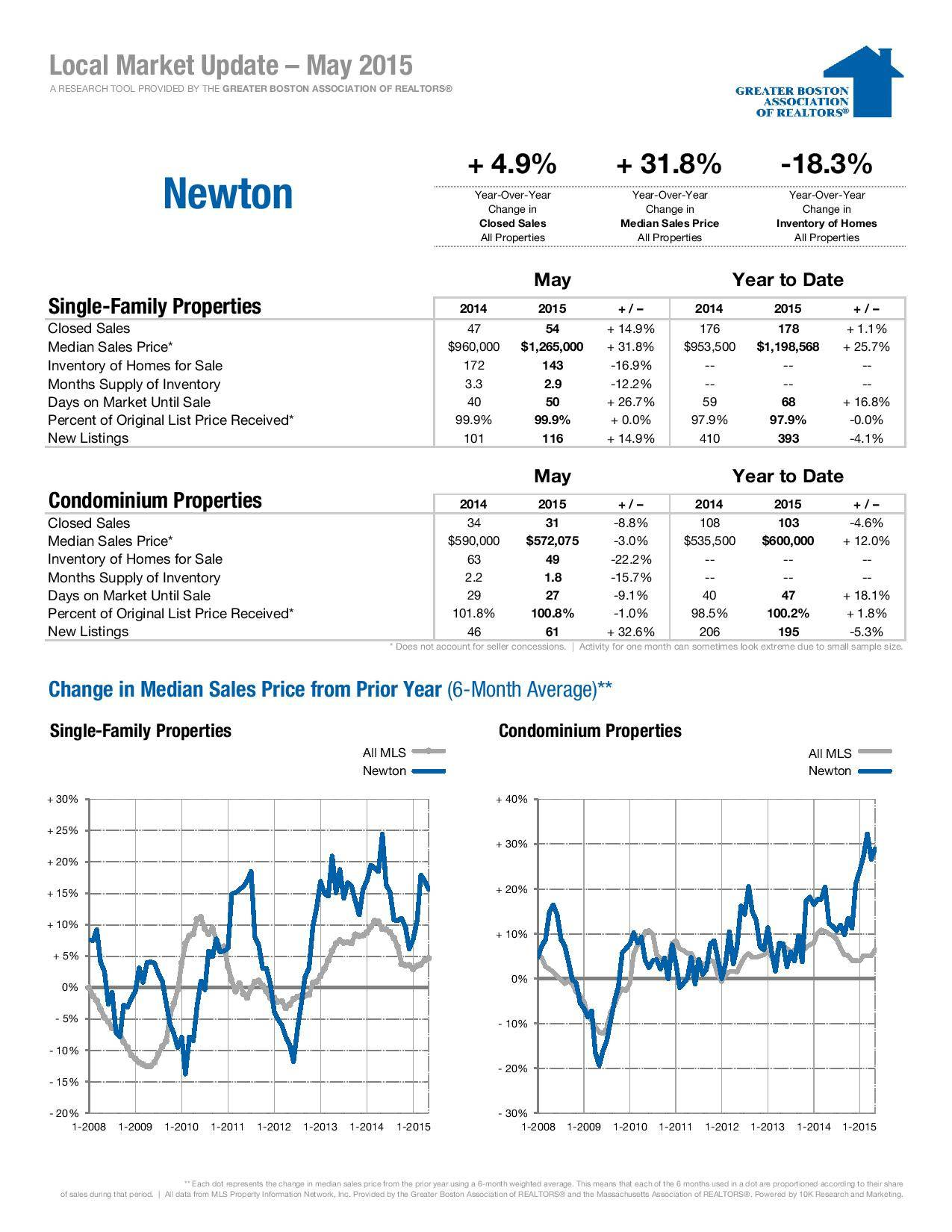 Newton MA Real Estate Market Update for May 2015