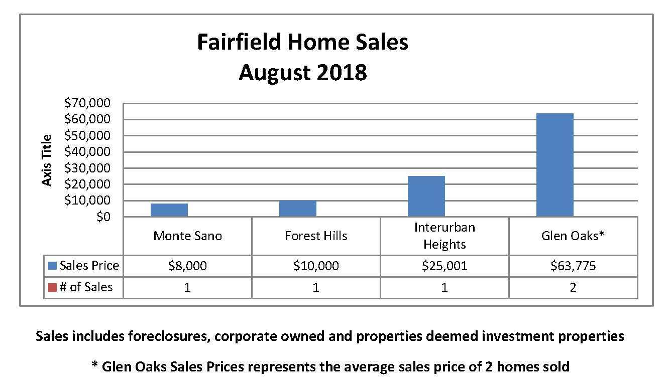 Fairfield Distress Sales for August 2018
