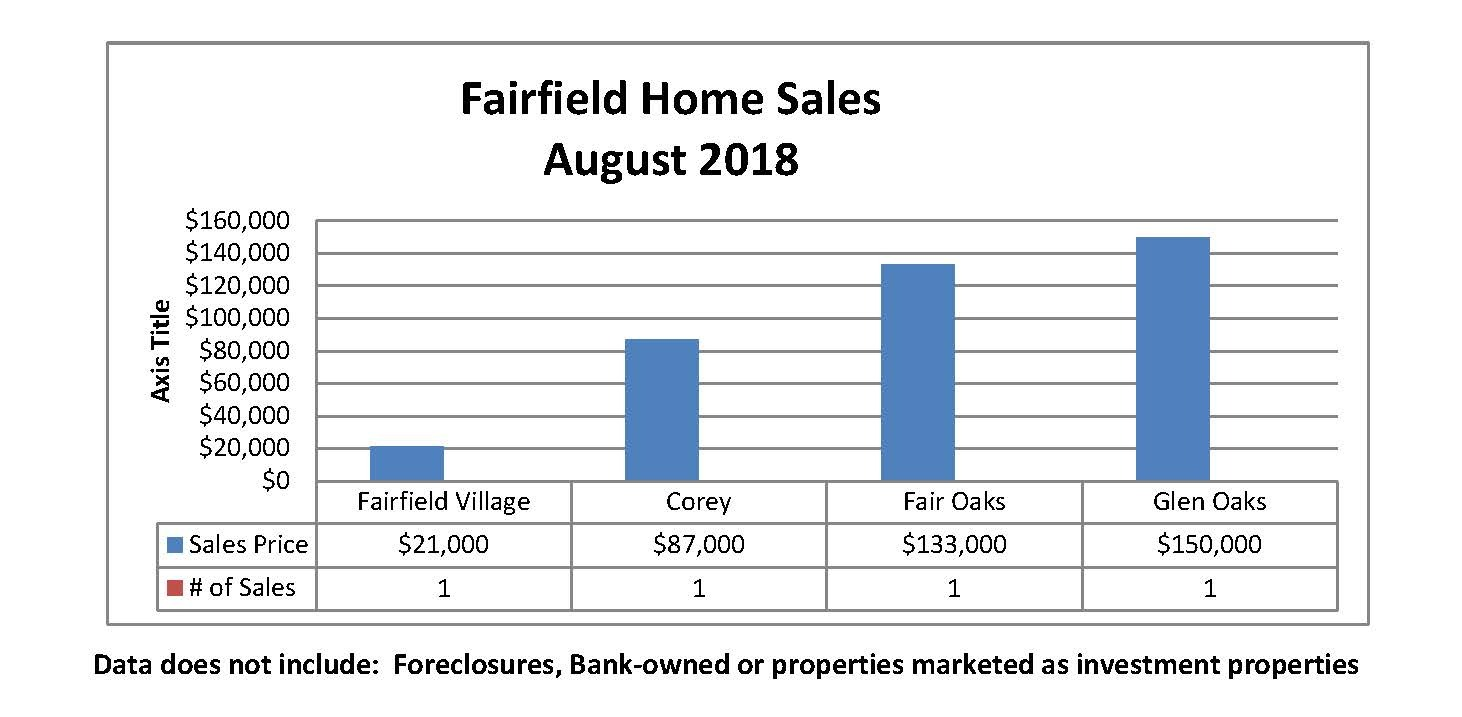 Fairfield Sales for August 2018