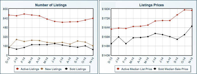 Market Summary for San Tan Valley Arizona November 2014