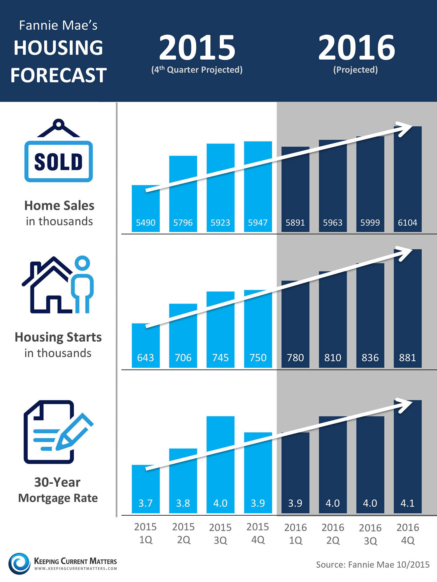 will the fed raising rates affect moorpark home prices