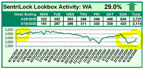 Chart Showing Decline in Lockbox Openings in Late April 2020