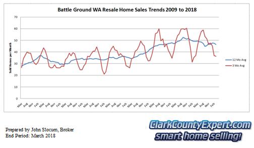 Battle Ground Resale Home Sales July 2018 - Units Sold