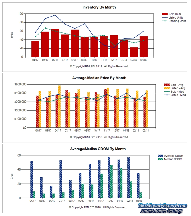 Charts of Battle Ground WA Resale Home Sales Trends in July 2018