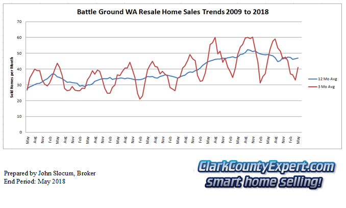 Battle Ground Resale Home Sales July 2018 - Units Sold