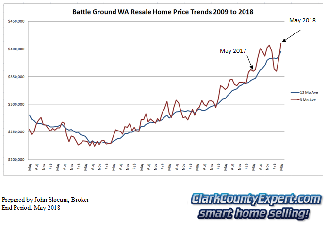 Battle Ground Resale Home Sales 2014 - Average Sales Price Trends