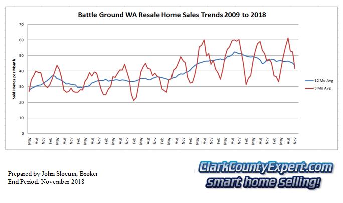 Battle Ground Resale Home Sales November 2018 - Units Sold