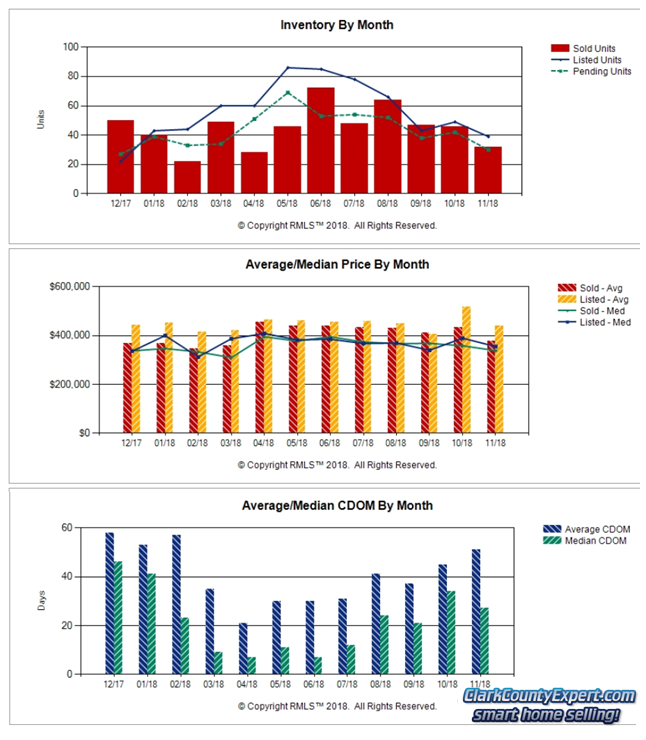 Charts of Battle Ground WA Resale Home Sales Trends in November 2018