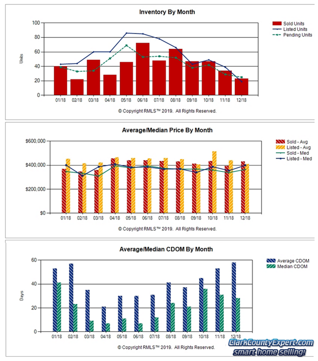 Charts of Battle Ground WA Resale Home Sales Trends in December 2018