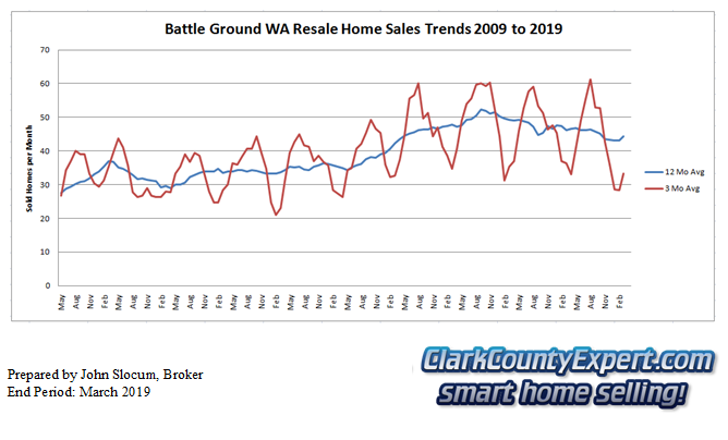 Battle Ground Resale Home Sales March 2019 - Units Sold