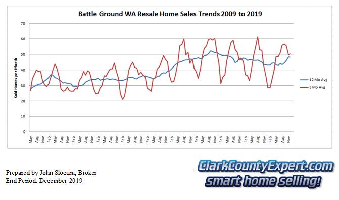 Battle Ground Resale Home Sales December 2019 - Units Sold