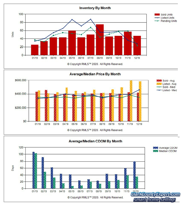 Charts of Battle Ground WA Resale Home Sales Trends in December 2019
