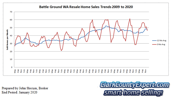 Battle Ground Resale Home Sales January 2020 - Units Sold