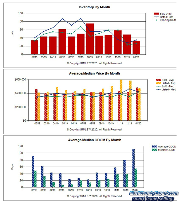 Charts of Battle Ground WA Resale Home Sales Trends in January 2020