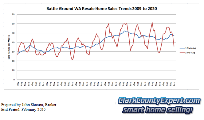 Battle Ground Resale Home Sales February 2020 - Units Sold