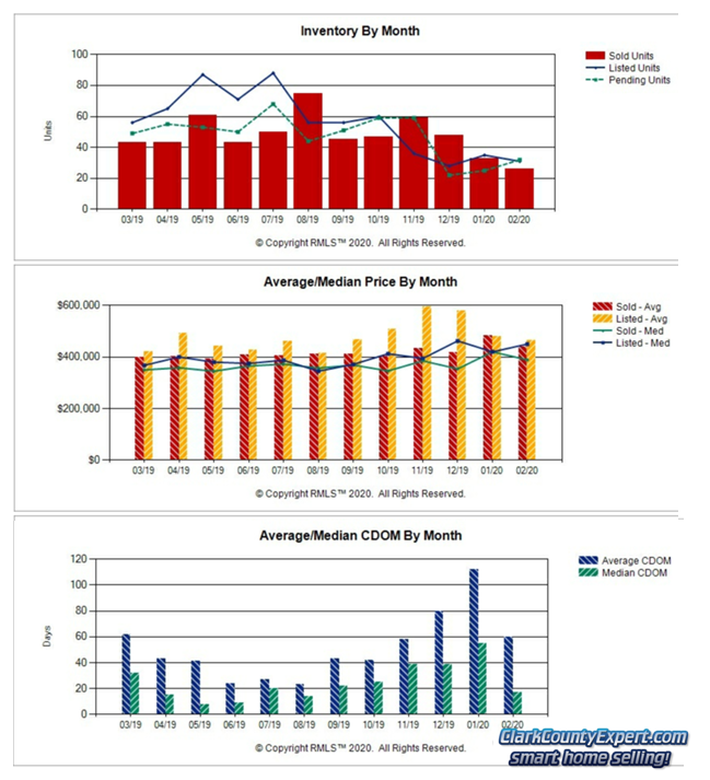 Charts of Battle Ground WA Resale Home Sales Trends in February 2020