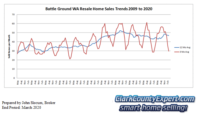 Battle Ground Resale Home Sales March 2020 - Units Sold