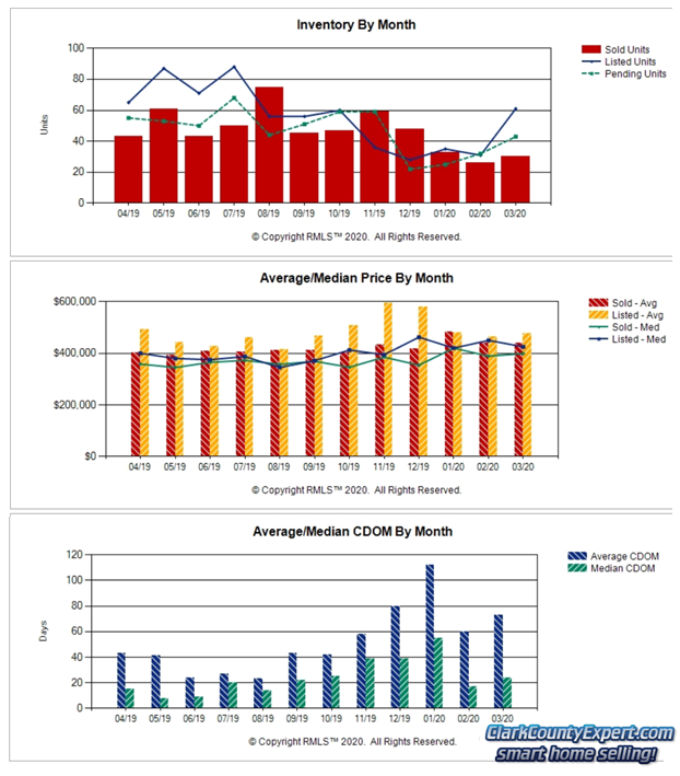 Charts of Battle Ground WA Resale Home Sales Trends in March 2020