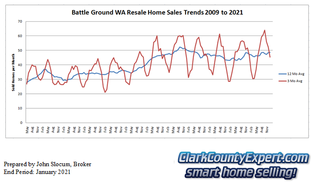 Battle Ground Resale Home Sales January 2021 - Units Sold