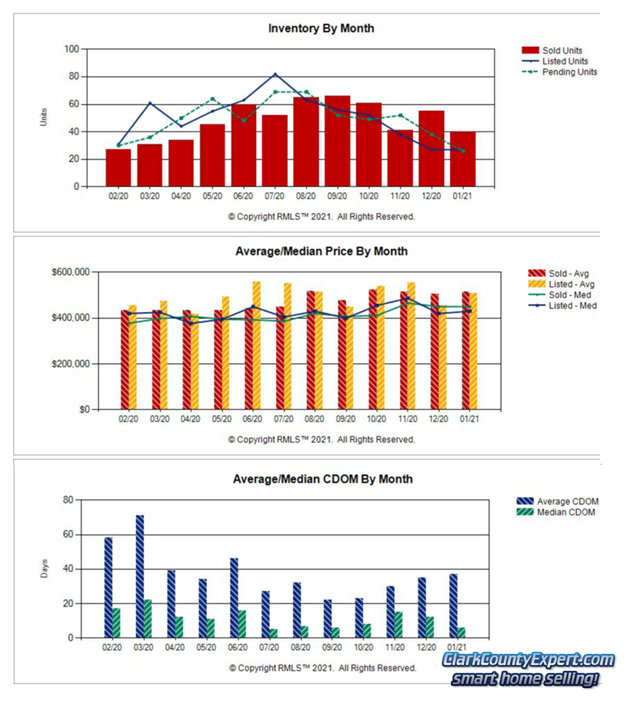 Charts of Battle Ground WA Resale Home Sales Trends in January 2021