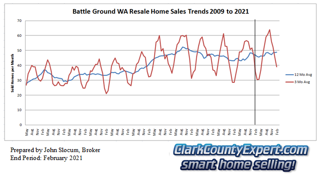 Battle Ground Resale Home Sales February 2021 - Units Sold