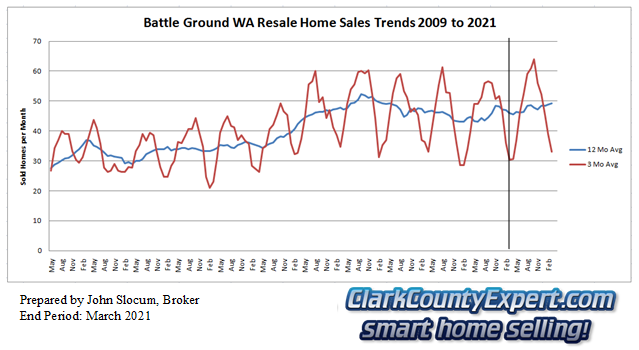 Battle Ground Resale Home Sales March 2021 - Units Sold