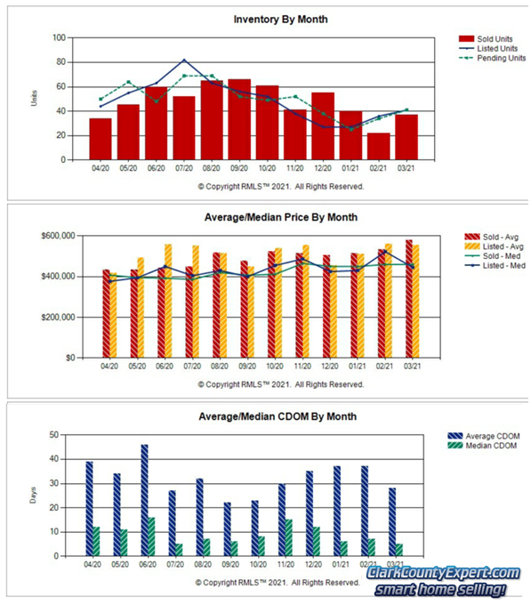 Charts of Battle Ground WA Resale Home Sales Trends in March 2021