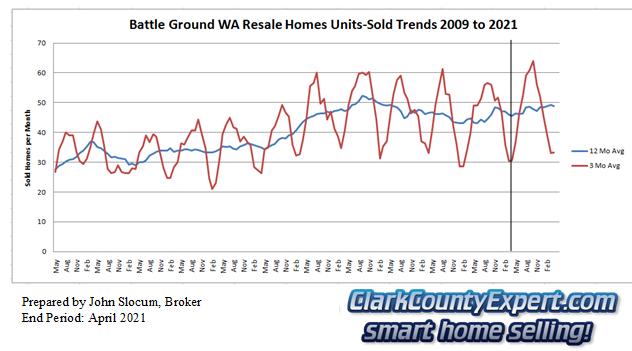 Battle Ground Resale Home Sales April 2021 - Units Sold