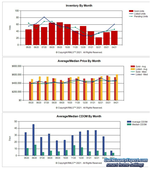 Charts of Battle Ground WA Resale Home Sales Trends in April 2021